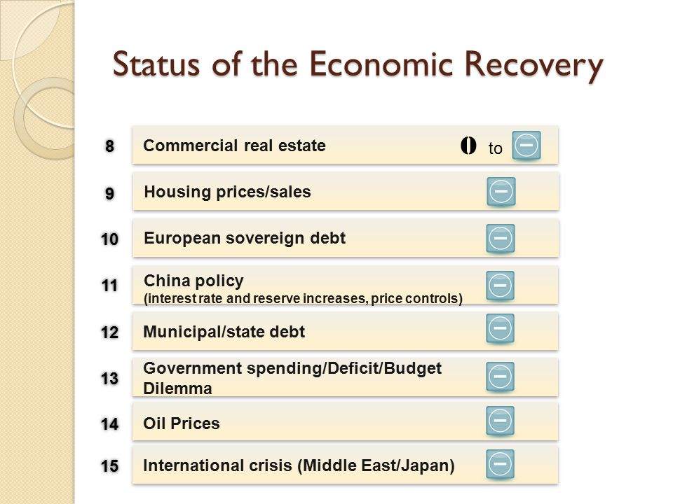 Status of the Economic Recovery China policy (interest rate and reserve increases, price controls) Municipal/state debt Commercial real estate Government spending/Deficit/Budget Dilemma 88 99 10 11 12 13 O to Housing prices/sales European sovereign debt Oil Prices 14 International crisis (Middle East/Japan) 15