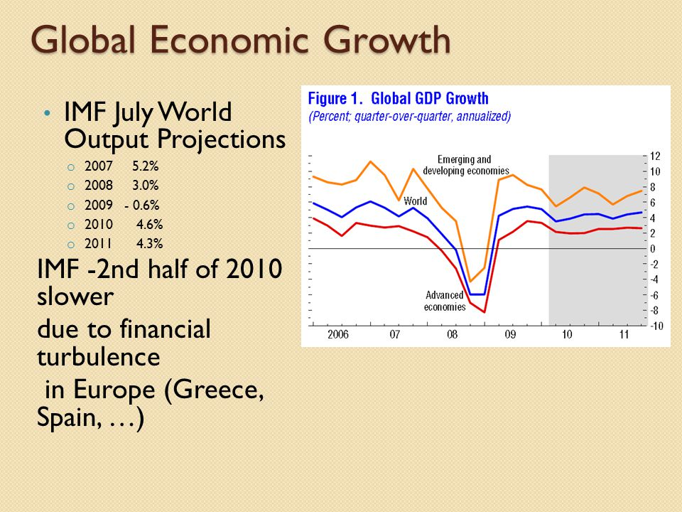 Global Economic Growth IMF July World Output Projections o 2007 5.2% o 2008 3.0% o 2009 - 0.6% o 2010 4.6% o 2011 4.3% IMF -2nd half of 2010 slower due to financial turbulence in Europe (Greece, Spain, …)