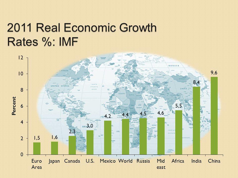 2011 Real Economic Growth Rates %: IMF