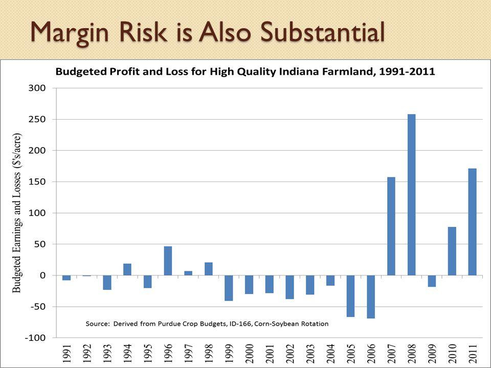 Margin Risk is Also Substantial