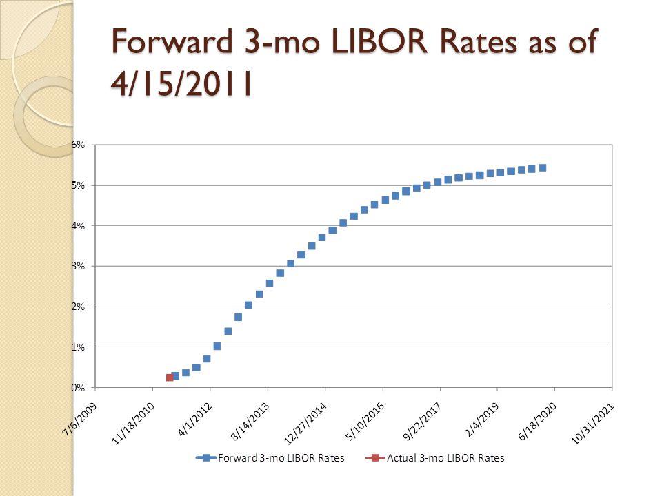 Forward 3-mo LIBOR Rates as of 4/15/2011