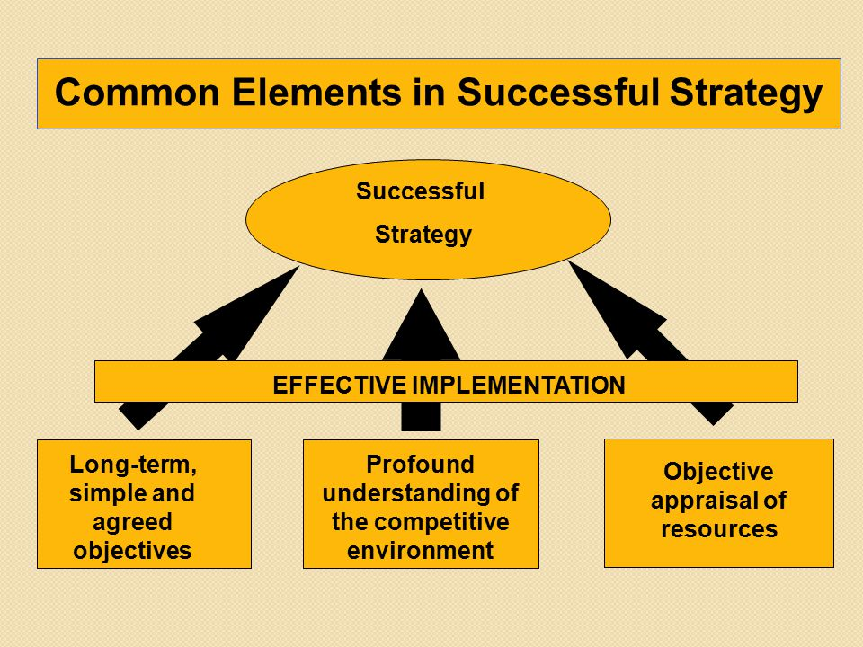 Successful Strategy Long-term, simple and agreed objectives Profound understanding of the competitive environment Objective appraisal of resources Common Elements in Successful Strategy EFFECTIVE IMPLEMENTATION