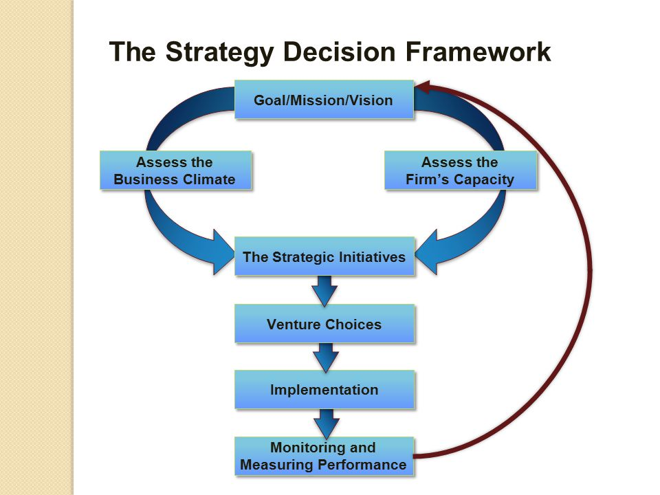 Monitoring and Measuring Performance Implementation The Strategy Decision Framework Goal/Mission/Vision Assess the Firm's Capacity Assess the Business Climate Venture Choices The Strategic Initiatives