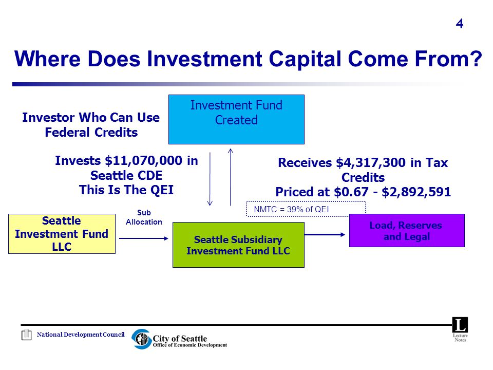 National Development Council 4 Where Does Investment Capital Come From? NMTC = 39% of QEI Seattle Subsidiary Investment Fund LLC Load, Reserves and Le