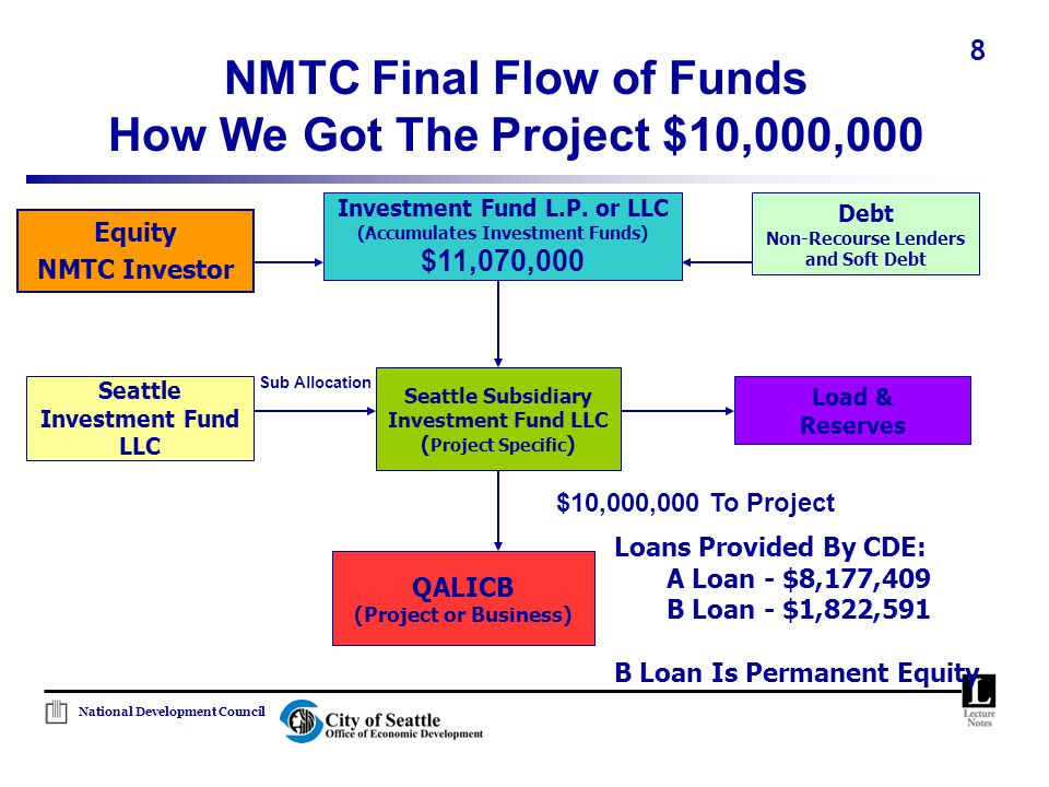 National Development Council 8 NMTC Final Flow of Funds How We Got The Project $10,000,000 Seattle Subsidiary Investment Fund LLC ( Project Specific )