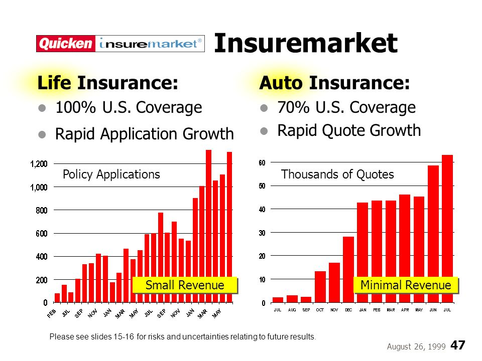 August 26, 1999 47 Insuremarket Auto Insurance: 70% U.S. Coverage Rapid Quote Growth Thousands of QuotesPolicy Applications Life Insurance: 100% U.S.