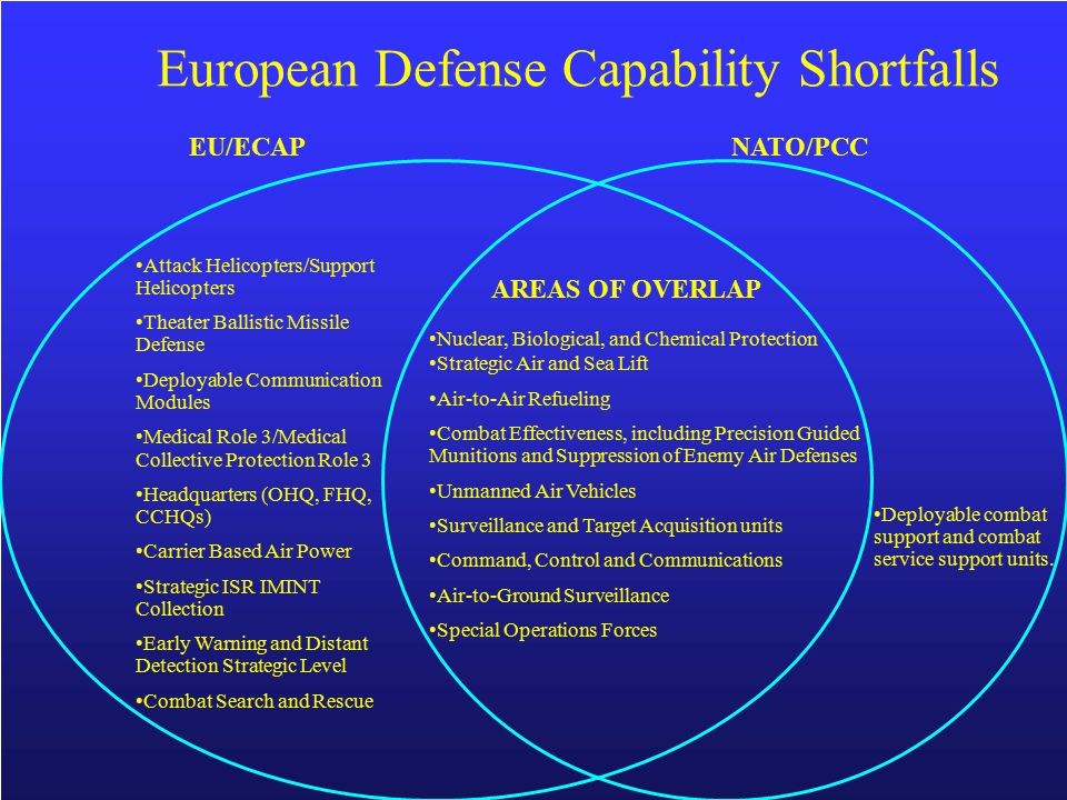 EU/ECAPNATO/PCC Attack Helicopters/Support Helicopters Theater Ballistic Missile Defense Deployable Communication Modules Medical Role 3/Medical Colle