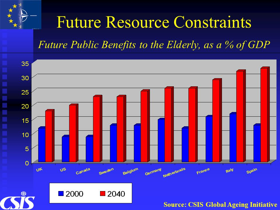 Future Resource Constraints Future Public Benefits to the Elderly, as a % of GDP Source: CSIS Global Ageing Initiative