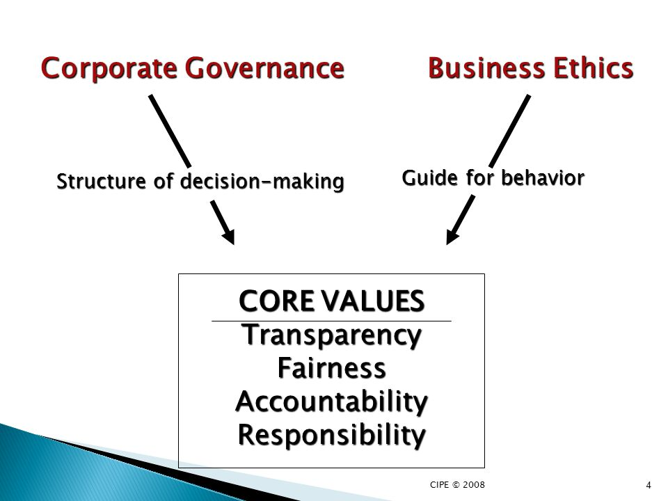  For good corporate governance, a company's leadership should be clear and transparent about how a company is run and how it is doing  If the media does its job well, it will help make the situation more transparent;  The media's job is to ask questions and follow up the answers;  Journalists must understand corporate governance issues to be effective