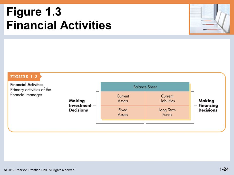 © 2012 Pearson Prentice Hall. All rights reserved. 1-24 Figure 1.3 Financial Activities