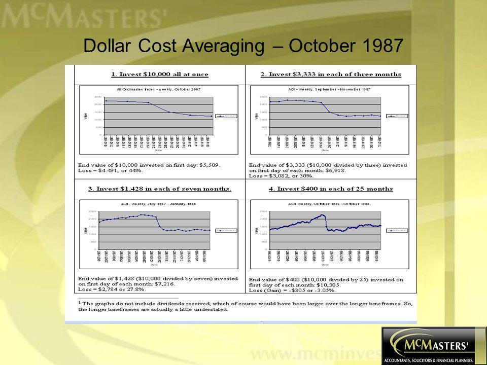 Dollar Cost Averaging – October 1987