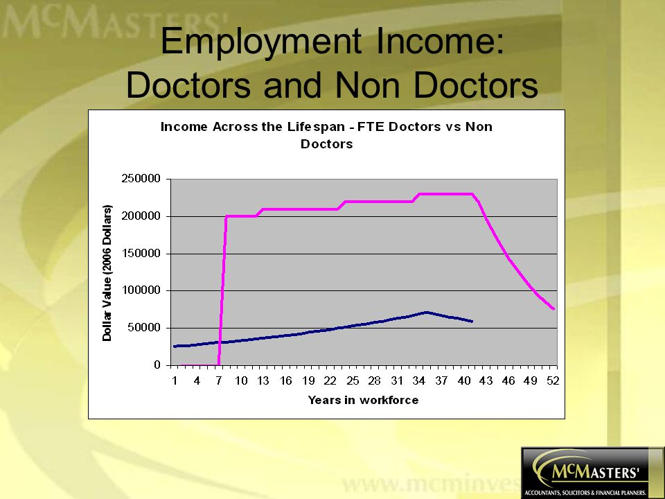 Points to Note Area under the doctor's curve much greater: –Doctor's earn more; –Their earnings are constant; and –Their earnings last for longer.