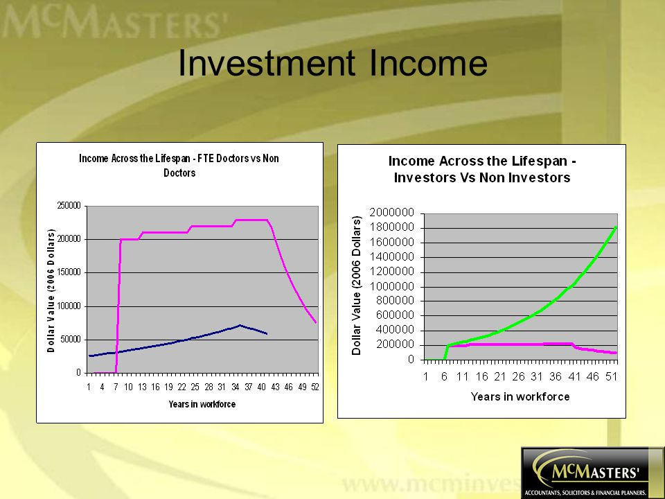 Investment Income: Benefits Not related to actual activity – earn it while you sleep, holiday, etc; Achieves compound growth; Reduces/removes reliance on employment income; Therefore: employment is on your terms.