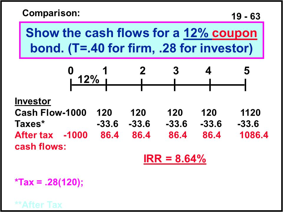 19 - 63 Show the cash flows for a 12% coupon bond.