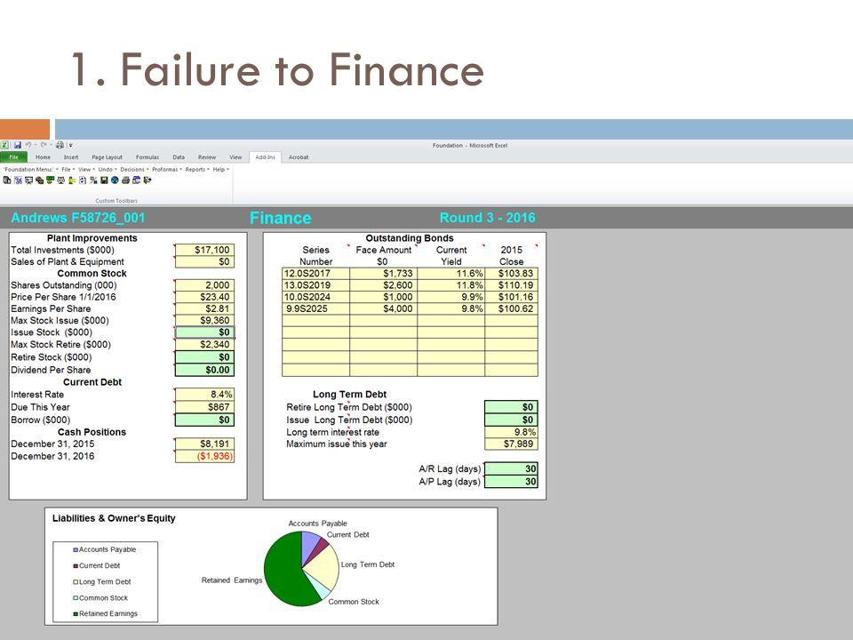 1. Failure to Finance
