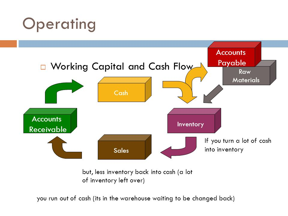  Working Capital and Cash Flow Operating Inventory Sales Accounts Receivable Cash Raw Materials If you turn a lot of cash into inventory but, less inventory back into cash (a lot of inventory left over) you run out of cash (its in the warehouse waiting to be changed back) Accounts Payable