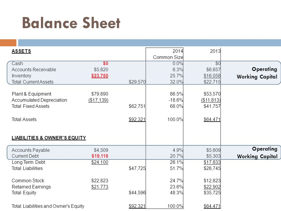 Balance Sheet ASSETS20142013 Common Size Cash$00.0%$0 Accounts Receivable$5,8206.3%$6,657 Inventory$23,75025.7%$16,058 Total Current Assets$29,57032.0%$22,715 Plant & Equipment$79,89086.5%$53,570 Accumulated Depreciation($17,139)-18.6%($11,813) Total Fixed Assets$62,75168.0%$41,757 Total Assets$92,321100.0%$64,471 LIABILITIES & OWNER S EQUITY Accounts Payable$4,5094.9%$5,609 Current Debt$19,11620.7%$5,303 Long Term Debt$24,10026.1%$17,833 Total Liabilities$47,72551.7%$28,745 Common Stock$22,82324.7%$12,823 Retained Earnings$21,77323.6%$22,902 Total Equity$44,59648.3%$35,725 Total Liabilities and Owner s Equity$92,321100.0%$64,471 Operating Working Capital Operating Working Capital