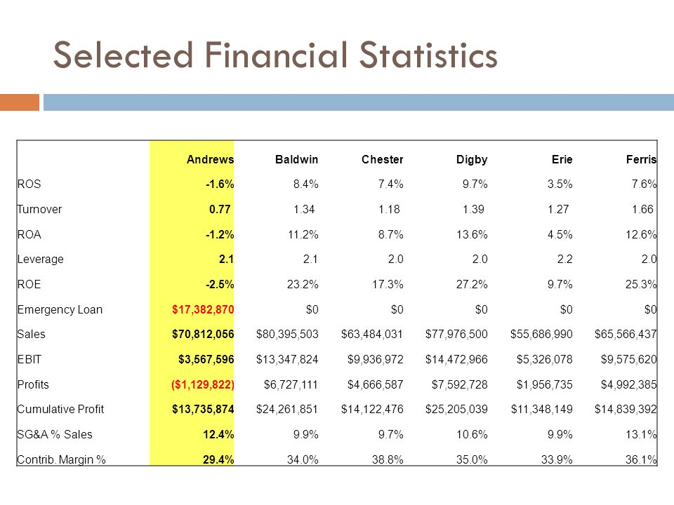Selected Financial Statistics AndrewsBaldwinChesterDigbyErieFerris ROS-1.6%8.4%7.4%9.7%3.5%7.6% Turnover 0.77 1.34 1.18 1.39 1.27 1.66 ROA-1.2%11.2%8.7%13.6%4.5%12.6% Leverage2.1 2.0 2.22.0 ROE-2.5%23.2%17.3%27.2%9.7%25.3% Emergency Loan$17,382,870$0 Sales$70,812,056$80,395,503$63,484,031$77,976,500$55,686,990$65,566,437 EBIT$3,567,596$13,347,824$9,936,972$14,472,966$5,326,078$9,575,620 Profits($1,129,822)$6,727,111$4,666,587$7,592,728$1,956,735$4,992,385 Cumulative Profit$13,735,874$24,261,851$14,122,476$25,205,039$11,348,149$14,839,392 SG&A % Sales12.4%9.9%9.7%10.6%9.9%13.1% Contrib.