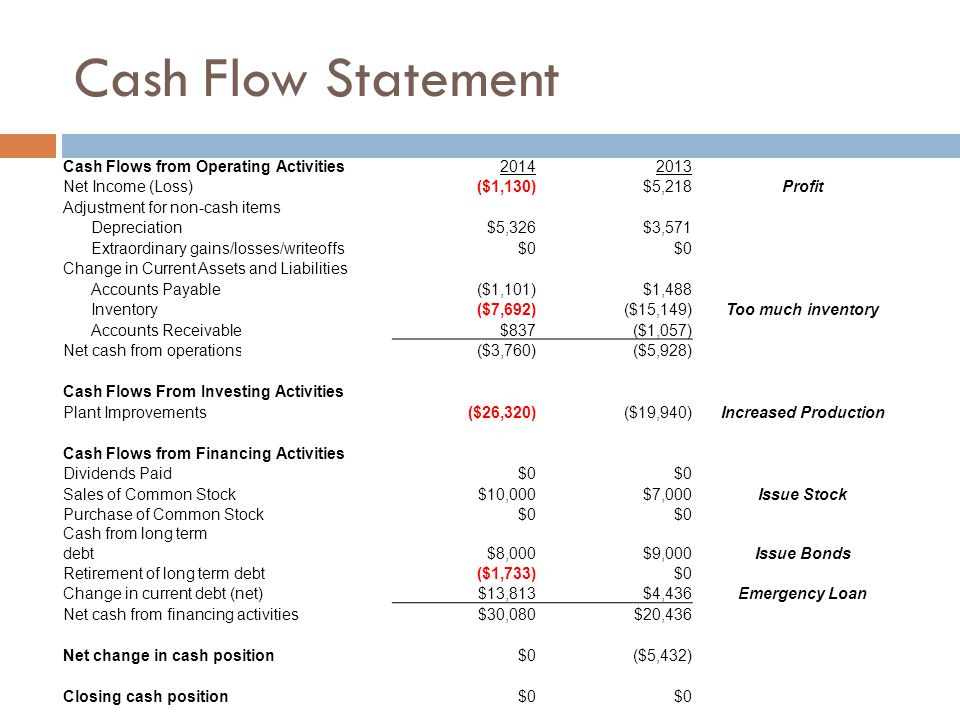 Cash Flow Statement Cash Flows from Operating Activities20142013 Net Income (Loss)($1,130)$5,218Profit Adjustment for non-cash items Depreciation$5,326$3,571 Extraordinary gains/losses/writeoffs$0 Change in Current Assets and Liabilities Accounts Payable($1,101)$1,488 Inventory($7,692)($15,149)Too much inventory Accounts Receivable$837($1,057) Net cash from operations($3,760)($5,928) Cash Flows From Investing Activities Plant Improvements($26,320)($19,940)Increased Production Cash Flows from Financing Activities Dividends Paid$0 Sales of Common Stock$10,000$7,000Issue Stock Purchase of Common Stock$0 Cash from long term debt$8,000$9,000Issue Bonds Retirement of long term debt($1,733)$0 Change in current debt (net)$13,813$4,436Emergency Loan Net cash from financing activities$30,080$20,436 Net change in cash position$0($5,432) Closing cash position$0