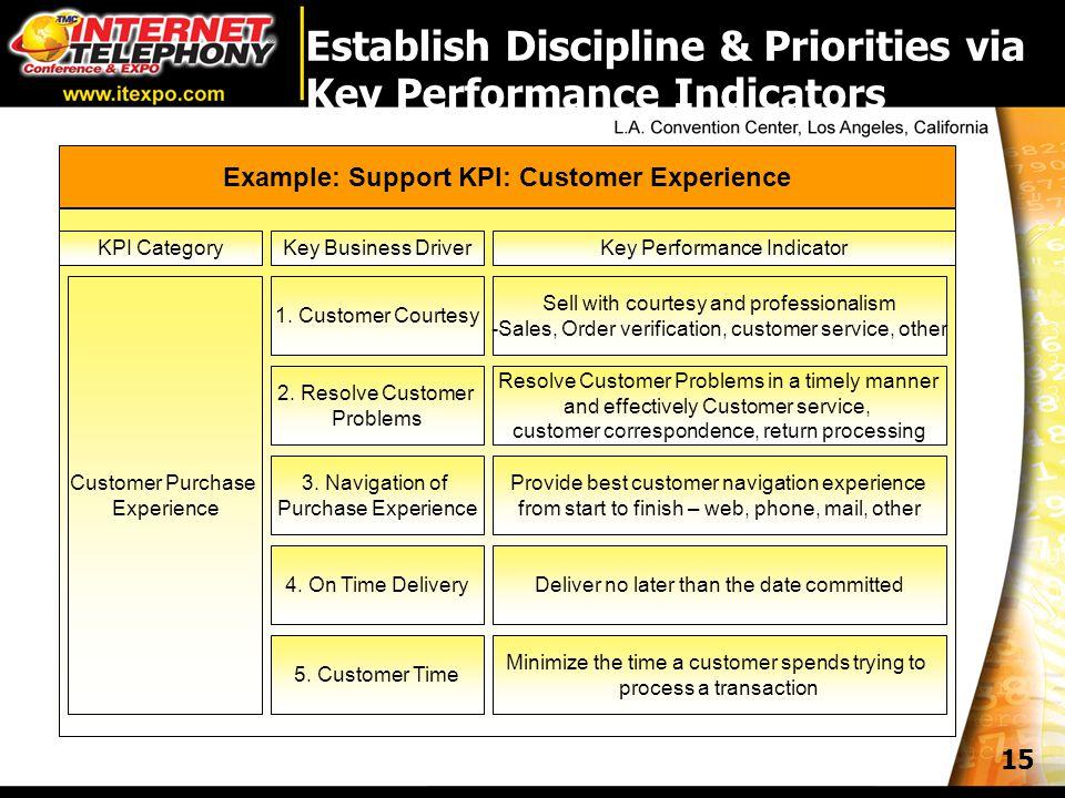 15 Establish Discipline & Priorities via Key Performance Indicators KPI CategoryKey Business DriverKey Performance Indicator Customer Purchase Experience 1.