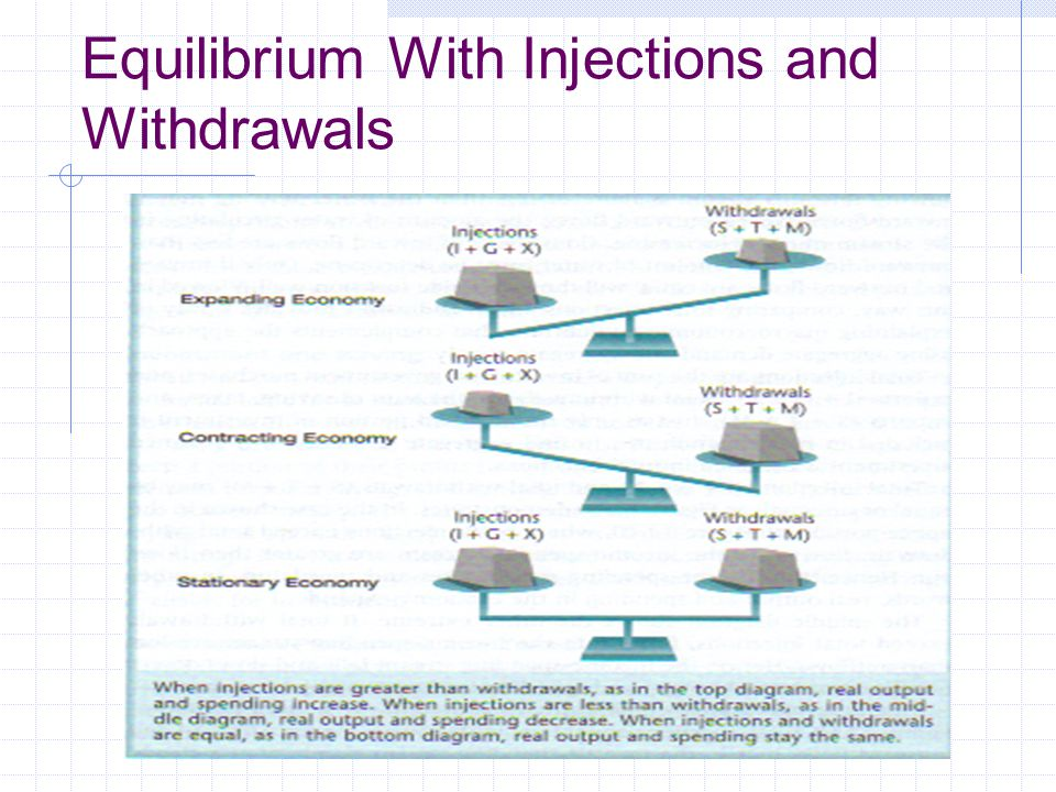 Equilibrium With Injections and Withdrawals