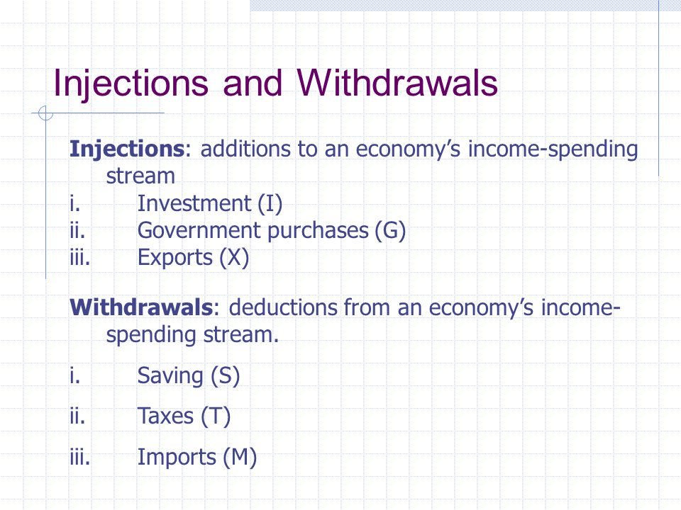 Injections and Withdrawals Injections: additions to an economy's income-spending stream i.Investment (I) ii.Government purchases (G) iii.Exports (X) Withdrawals: deductions from an economy's income- spending stream.
