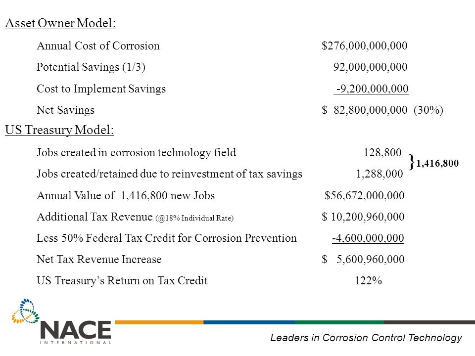 Leaders in Corrosion Control Technology Annual Cost of Corrosion$276,000,000,000 Potential Savings (1/3) 92,000,000,000 Cost to Implement Savings -9,200,000,000 Net Savings $ 82,800,000,000 (30%) Jobs created in corrosion technology field 128,800 Jobs created/retained due to reinvestment of tax savings 1,288,000 Annual Value of 1,416,800 new Jobs $56,672,000,000 Additional Tax Revenue (@18% Individual Rate) $ 10,200,960,000 Less 50% Federal Tax Credit for Corrosion Prevention -4,600,000,000 Net Tax Revenue Increase$ 5,600,960,000 US Treasury's Return on Tax Credit 122% } 1,416,800 Asset Owner Model: US Treasury Model: