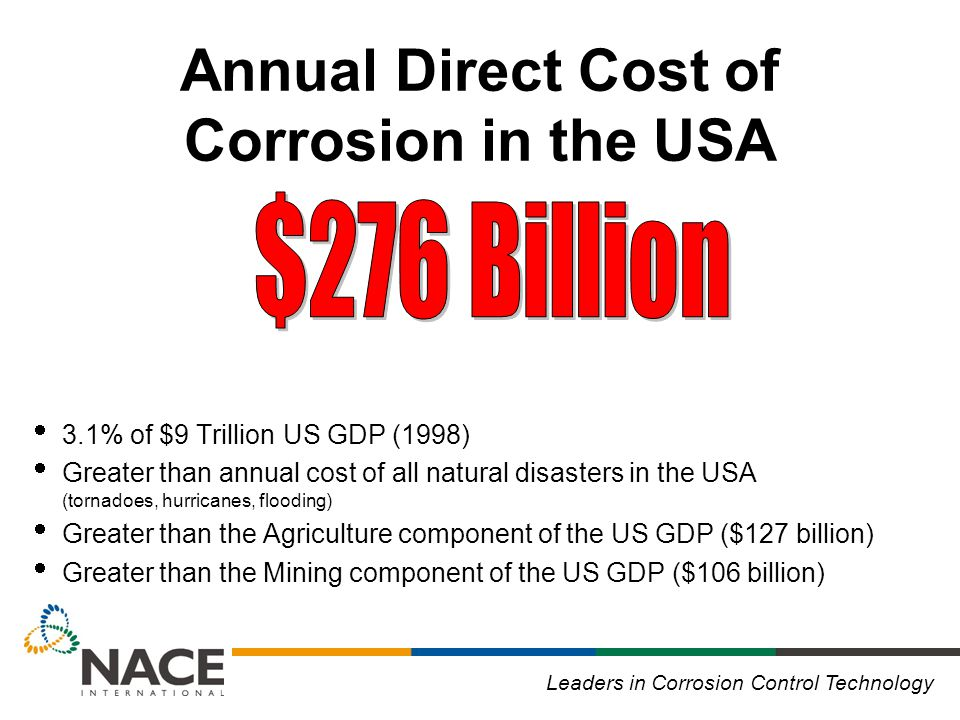 Leaders in Corrosion Control Technology Annual Direct Cost of Corrosion in the USA  3.1% of $9 Trillion US GDP (1998)  Greater than annual cost of all natural disasters in the USA (tornadoes, hurricanes, flooding)  Greater than the Agriculture component of the US GDP ($127 billion)  Greater than the Mining component of the US GDP ($106 billion)