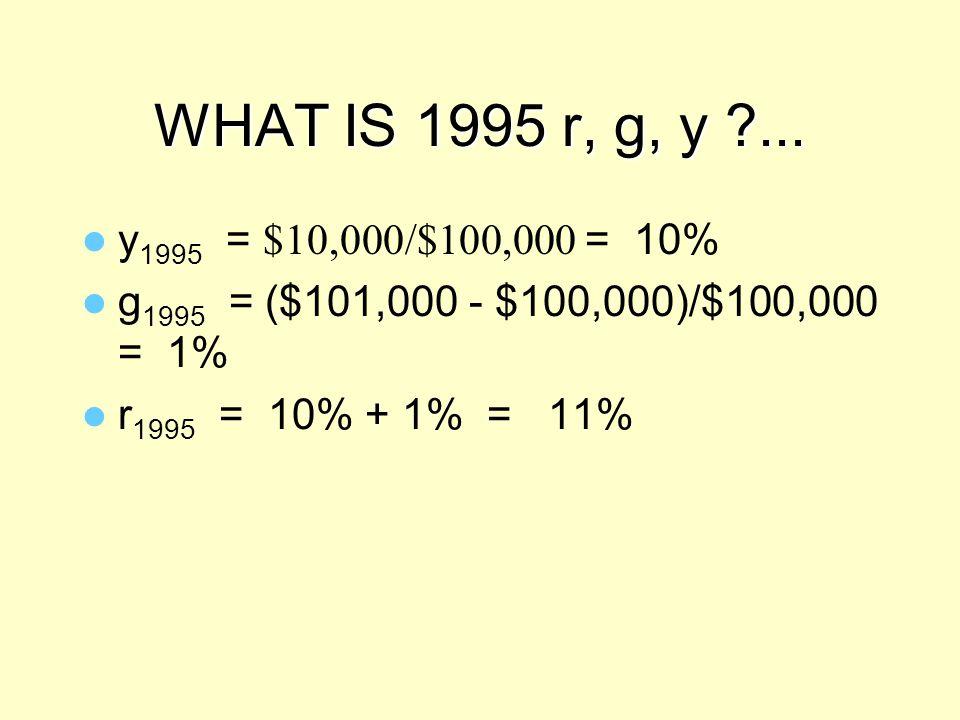 WHAT IS 1995 r, g, y ?... y 1995 = $10,000/$100,000 = 10% g 1995 = ($101,000 - $100,000)/$100,000 = 1% r 1995 = 10% + 1% = 11%