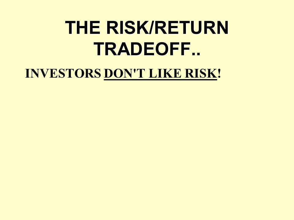 THE RISK/RETURN TRADEOFF.. INVESTORS DON'T LIKE RISK!
