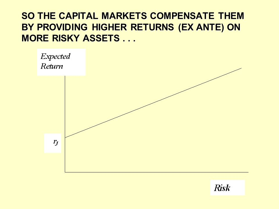 SO THE CAPITAL MARKETS COMPENSATE THEM BY PROVIDING HIGHER RETURNS (EX ANTE) ON MORE RISKY ASSETS...
