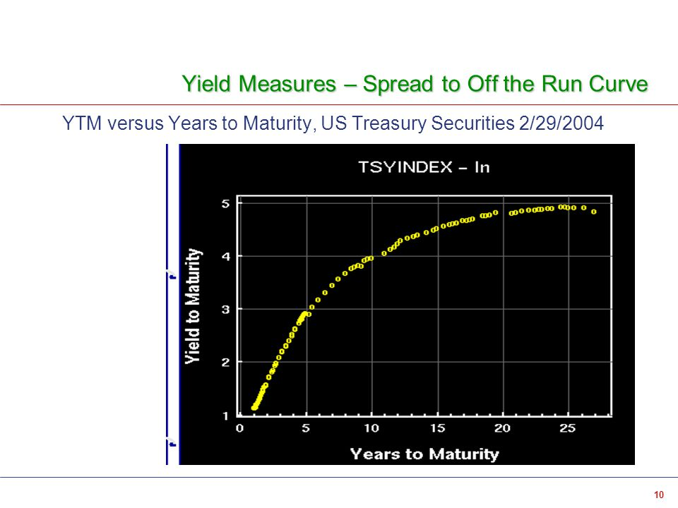 10 Yield Measures – Spread to Off the Run Curve YTM versus Years to Maturity, US Treasury Securities 2/29/2004