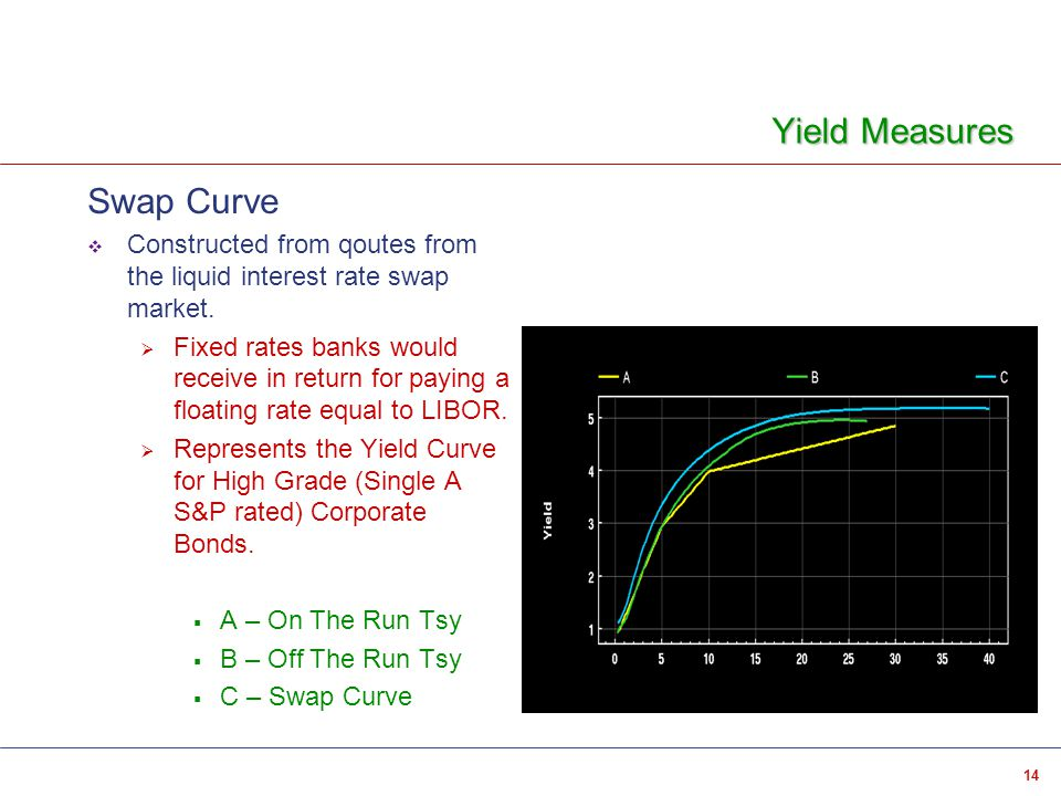 14 Yield Measures Swap Curve  Constructed from qoutes from the liquid interest rate swap market.  Fixed rates banks would receive in return for payi
