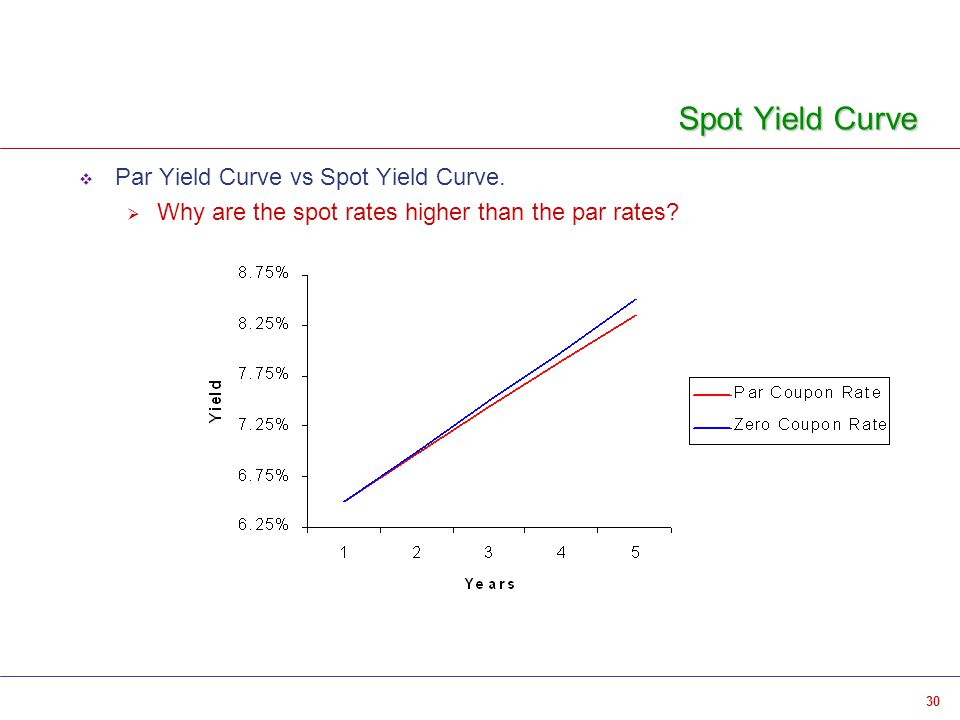 30 Spot Yield Curve  Par Yield Curve vs Spot Yield Curve.  Why are the spot rates higher than the par rates?
