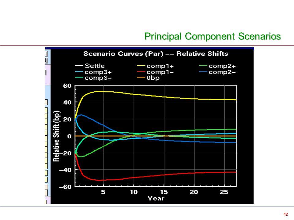 42 Principal Component Scenarios