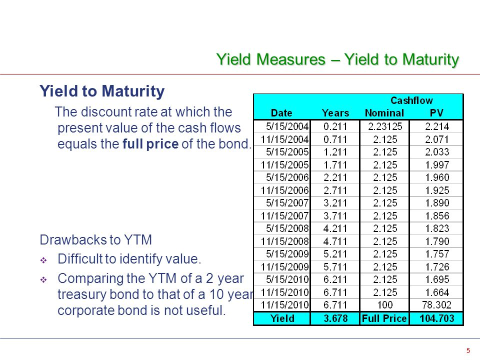 5 Yield Measures – Yield to Maturity Yield to Maturity The discount rate at which the present value of the cash flows equals the full price of the bon