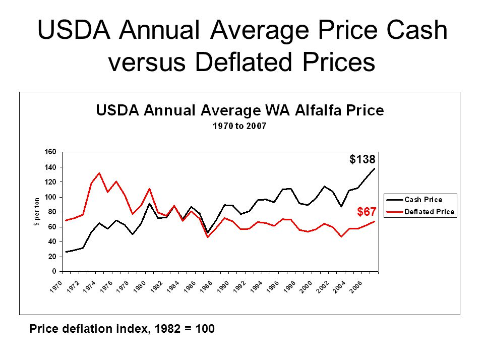 USDA Annual Average Price Cash versus Deflated Prices Price deflation index, 1982 = 100 $138 $67