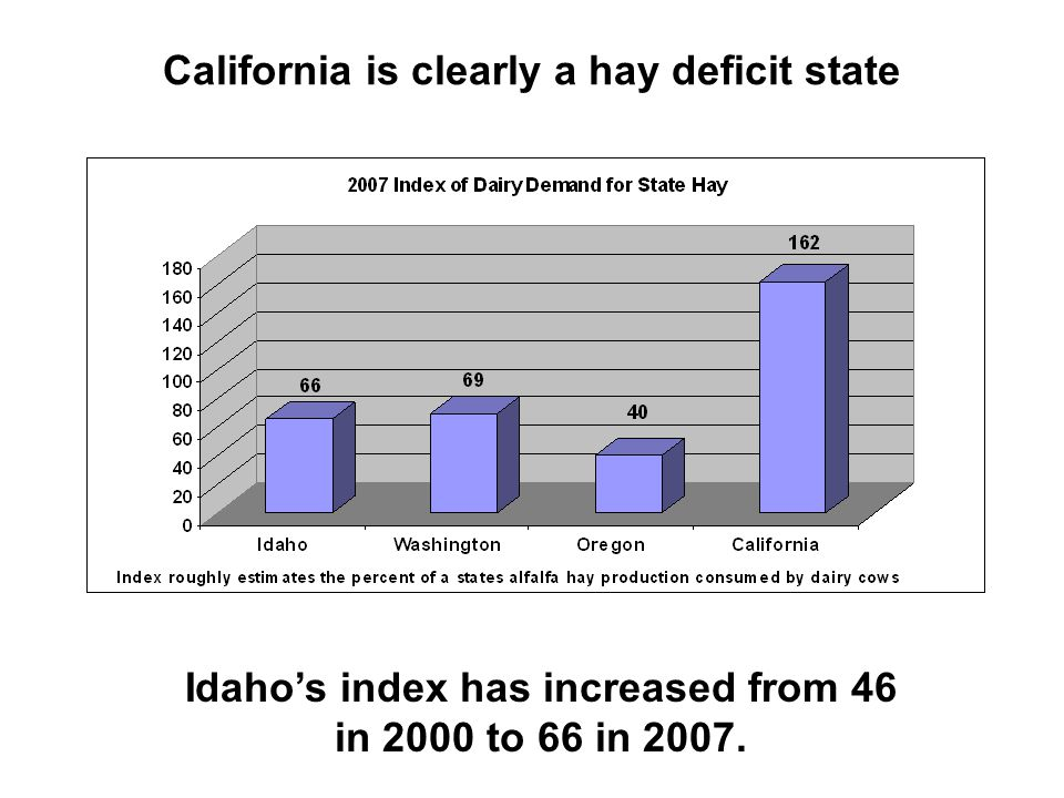 California is clearly a hay deficit state Idaho's index has increased from 46 in 2000 to 66 in 2007.