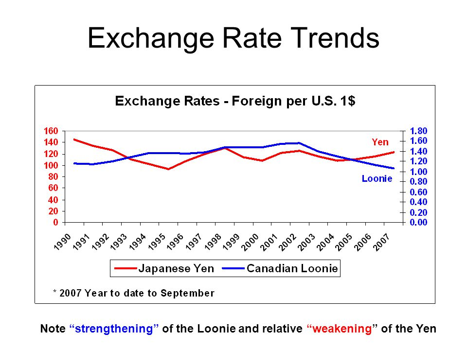 Exchange Rate Trends Note strengthening of the Loonie and relative weakening of the Yen