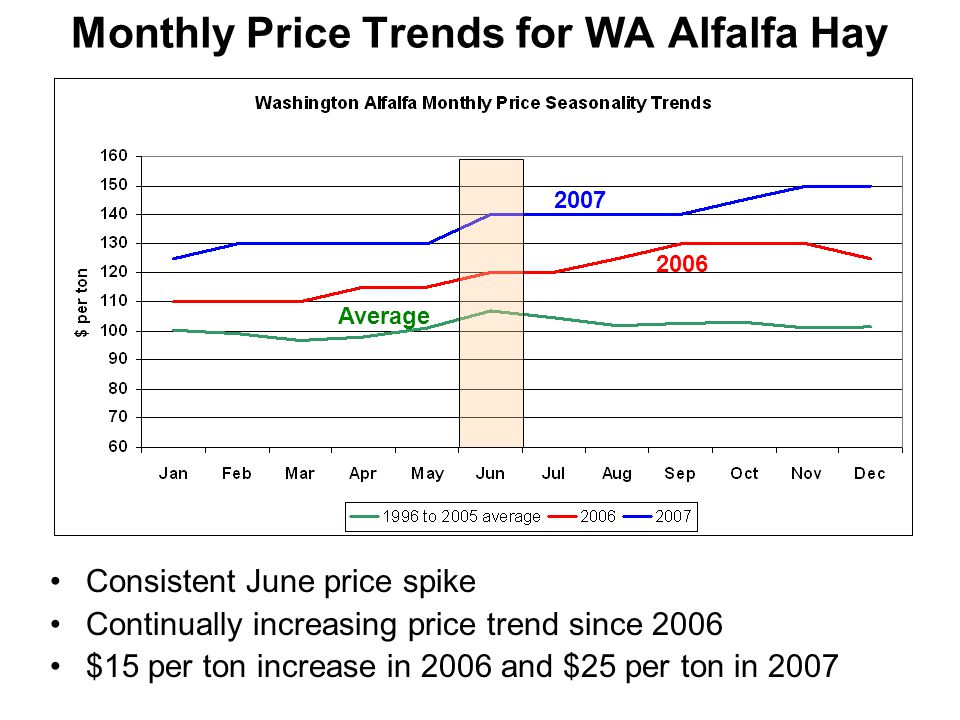 Monthly Price Trends for WA Alfalfa Hay Consistent June price spike Continually increasing price trend since 2006 $15 per ton increase in 2006 and $25 per ton in 2007 Average 2006 2007