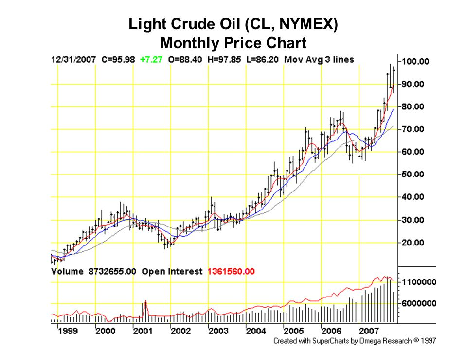 Light Crude Oil (CL, NYMEX) Monthly Price Chart