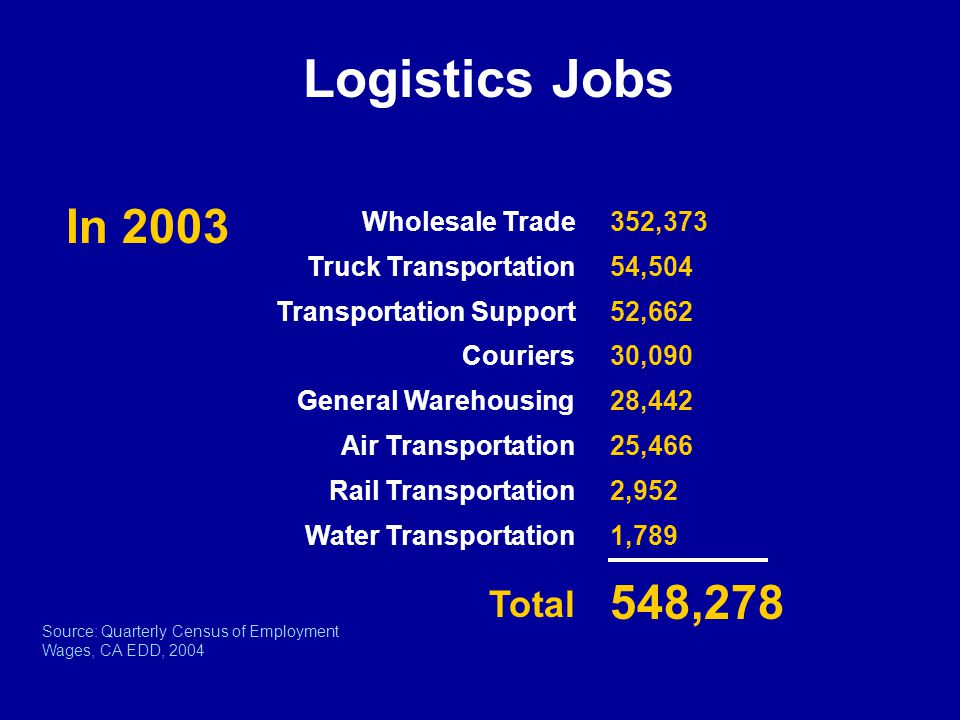 Wholesale Trade Truck Transportation Transportation Support Couriers General Warehousing Air Transportation Rail Transportation Water Transportation In 2003 352,373 54,504 52,662 30,090 28,442 25,466 2,952 1,789 548,278 Source: Quarterly Census of Employment Wages, CA EDD, 2004 Total Logistics Jobs