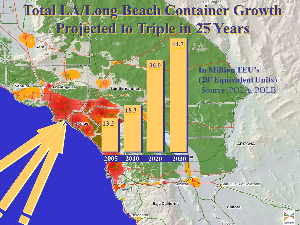 13.2 18.3 36.0 44.7 20052010 20202030 In Million TEU's (20' Equivalent Units) Source: POLA, POLB Total LA/Long Beach Container Growth Projected to Tri