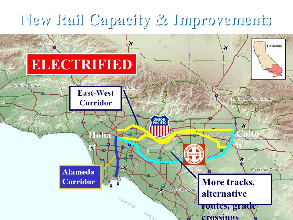 New Rail Capacity & Improvements Alameda Corridor East-West Corridor More tracks, alternative routes, grade crossings Colto n Hoba rt ELECTRIFIED