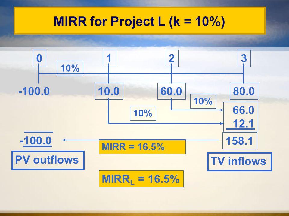MIRR = 16.5% 10.080.060.0 0123 10% 66.0 12.1 158.1 MIRR for Project L (k = 10%) -100.0 10% TV inflows -100.0 PV outflows MIRR L = 16.5%