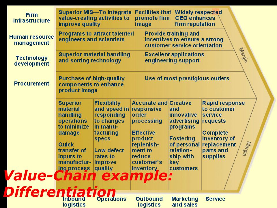 23 Value-Chain example: Differentiation