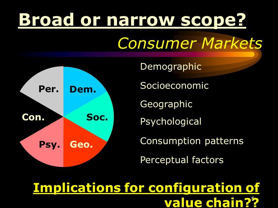 5 Consumer Markets Demographic Consumer Markets Socioeconomic Geographic Psychological Consumption patterns Perceptual factors Dem. Soc. Geo. Psy. Con