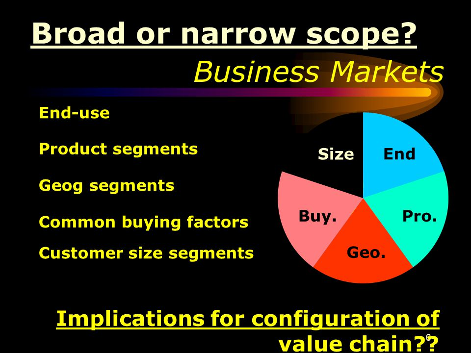 6 Business Markets Industrial Markets End-use Product segments Geog segments Common buying factors Customer size segments End Pro. Geo. Buy. Size Broa