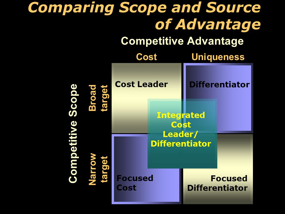 8 Comparing Scope and Source of Advantage Competitive Advantage Competitive Scope CostUniqueness Broad target Narrow target Cost Leader Differentiator