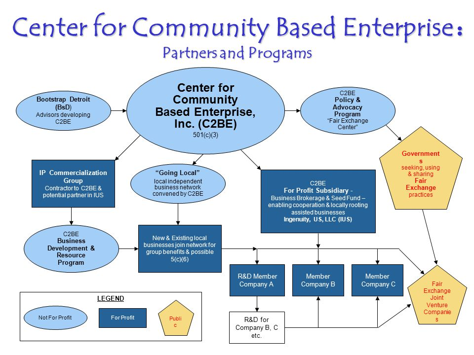 www.c2be.org PPT C2BE Guide v.2.5 1/4/08 15 Center for Community Based Enterprise : Partners and Programs LEGEND IP Commercialization Group Contractor to C2BE & potential partner in IUS C2BE Policy & Advocacy Program Fair Exchange Center Government s seeking, using & sharing Fair Exchange practices Center for Community Based Enterprise, Inc.